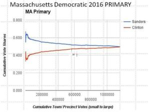 Massachusetts Cumulative Vote Shares