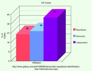 voter graph